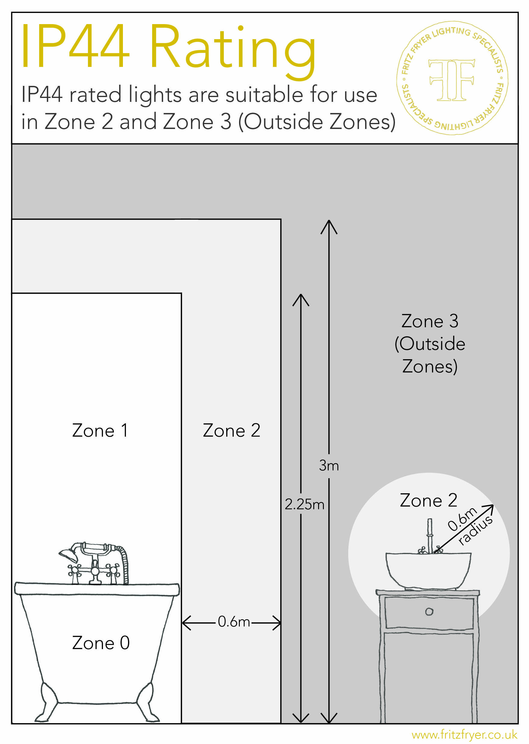 Bathroom Zones Lighting ip44 bathroom zones - faqs